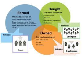 Marketeers geven meer uit aan earned media, Mediafacts, MediaFacts