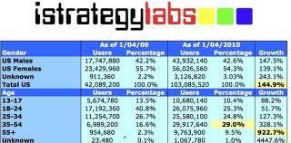Telegraaf Media: Leefstijlgroepen nu ook voor merken en printmedia, Mediafacts, MediaFacts