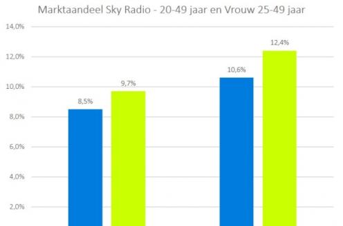 Sky Radio groeit in één jaar tijd met 14% in doelgroep 20-49 jaar