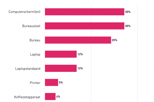 Thuiswerkers besteden €400 miljoen aan kantoorproducten
